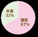本音/建て前のパーセンテージ(グラフ)