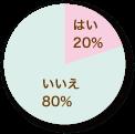 はい/いいえのパーセンテージ(グラフ)