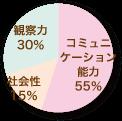 身についたことのパーセンテージを表すグラフ