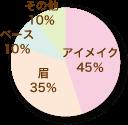 メイクで力を入れているところのパーセンテージ表すグラフ