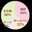 必需品のパーセンテージを表すグラフ